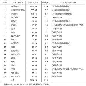 表4-1 2010年末中国对外直接投资存量前20位的国家(地区)