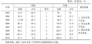 表4-2 中国OFDI流向采矿业的情况