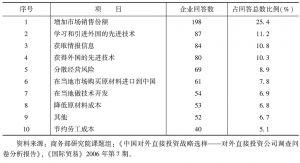 表4-3 2005年商务部研究院课题组对中国企业境外投资动因的调查结果