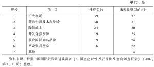 表4-4 2009年中国贸促会对中国企业对外投资目的调查结果