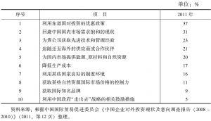 表4-5 2011年中国贸促会对中国企业未来投资目的调查结果