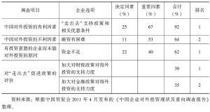 表4-6 中国贸促会对外投资调查中与支持政策有关的调查结果汇总