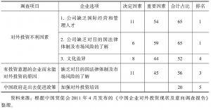 表4-7 对外投资调查中与跨国经营管理人才培训有关的调查结果汇总