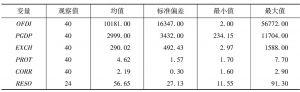 表4-9 模型变量的基本统计描述