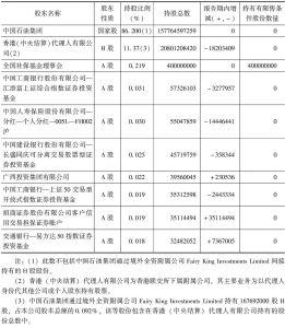 中国石油公司2010年前10名股东持股情况