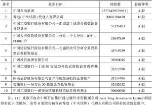 中国石油公司前10名无限售条件股东持股情况