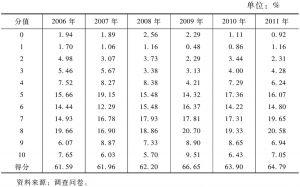 表4-42 公共定价的合理性(2006~2011年)