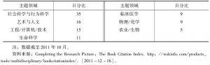 表3-2 BkCI各学科分布情况
