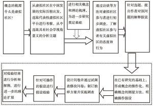 图1 研究步骤