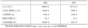 表1-2 2010年城乡差异有关统计指标对比