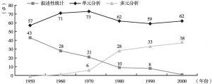 图1-7 心理学刊论文使用统计方法的演变