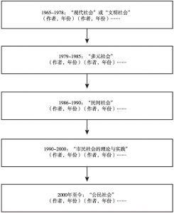 图4-1 流程图式文献地图范例