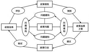 图1-2 以问题为中心的政策分析