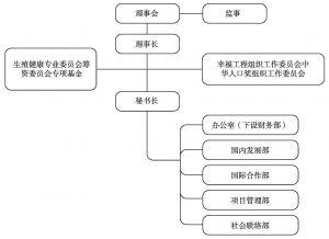 图8-16 中国人口福利基金会组织结构