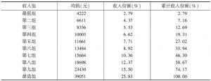 表16-5 城市居民人均收入十等分组