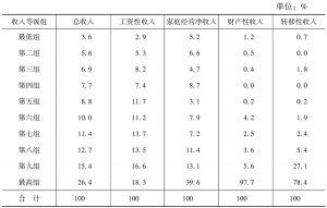 表16-12 农民工家庭人均收入十等分组