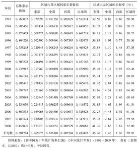 表6-2 我国FDI区域分布泰尔指数及贡献率变化情况