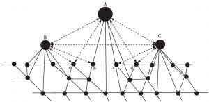 图6-3 三个邻近的小城市群整合为一个新的大城市群