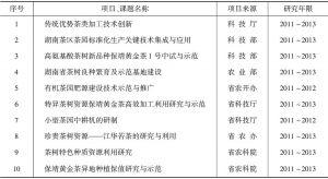 表6 湖南省农科院茶叶研究所目前承担的主要科研项目