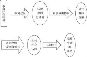 图1 转型心理学的基本逻辑