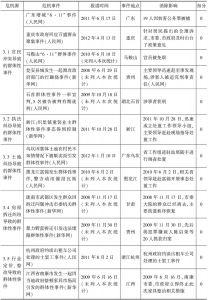 表6 群体性事件一览表