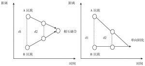 图1-10 族群的相互融合与单向同化