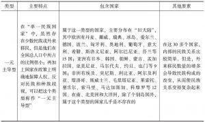 表2-3 一国内部民族关系的主要类型