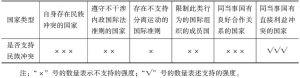 表4-1 脆弱性理论的基本假设