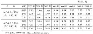 表1 韩中日农产品贸易比较