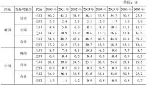 表2 韩中日三国区域内农产品的贸易比重