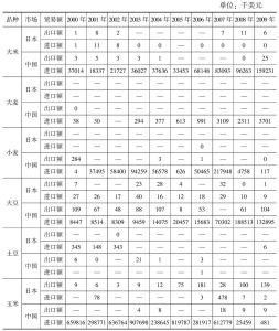 表3 韩国在东北亚区域内的主要农产品贸易
