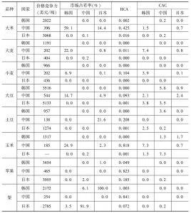 表4 主要农产品的韩中日竞争力比较
