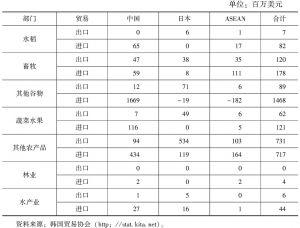 表7 基于东亚FTA的韩国农产品贸易分析