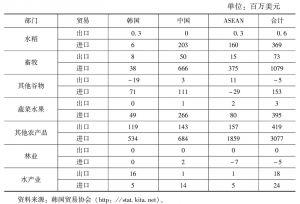 表9 基于东亚FTA的日本农产品贸易变化