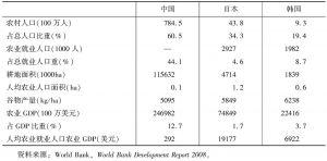 表2 中日韩三国农业相关基本指标
