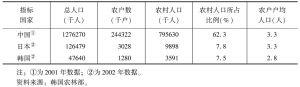 表2 中日韩三国农业人口比较