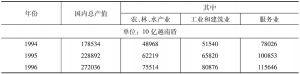 表3 国民生产总值(当年价)