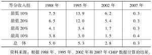 表1 1988~2007年中国农户各收入组的平均税(费)率