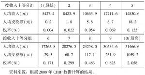 表2 2008年城镇居民按收入十等分组的所得税负担情况