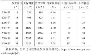 表3 农村低保制度的发展