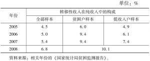 表4 2005~2008年贫困县农户转移性收入在纯收入中的构成