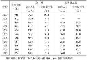 表3 全国与扶贫重点县贫困人口及贫困发生率