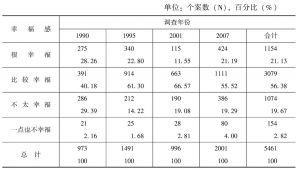 表2-2 历次调查中幸福感的分布比例