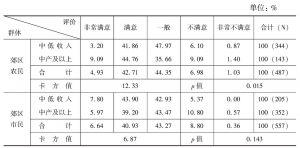 表3-5 不同身份群体内部的不同收入群体对社会保障的满意度