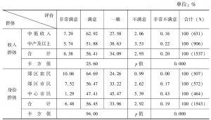 表3-25 不同群体对公共绿化的评价