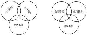 图5-1 社会结构的分化过程
