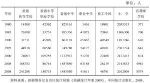 表14 新疆各级各类学校人数