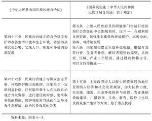 表4-6 环境保护的有关条款