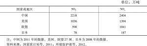 表1 中国与欧美等国主要污染物排放量
