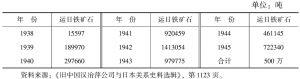 附表七 大冶沦陷期间日本运走铁矿石数量
